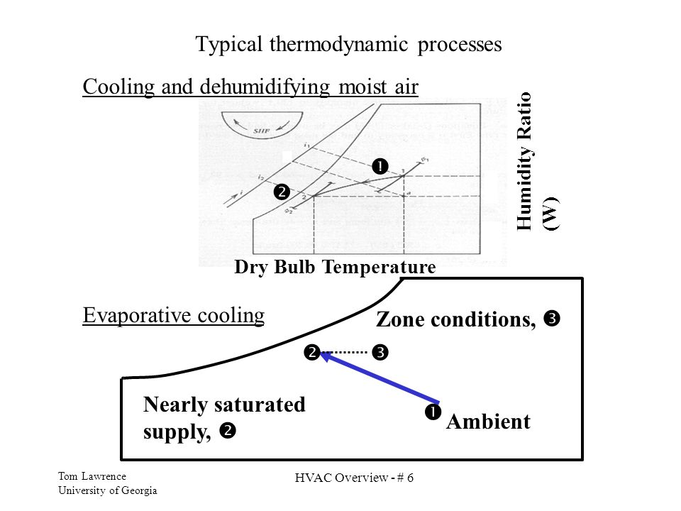 Typical thermodynamic processes
