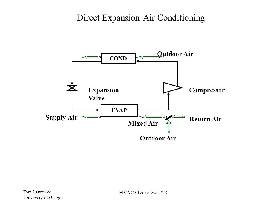 Direct Expansion Air Conditioning