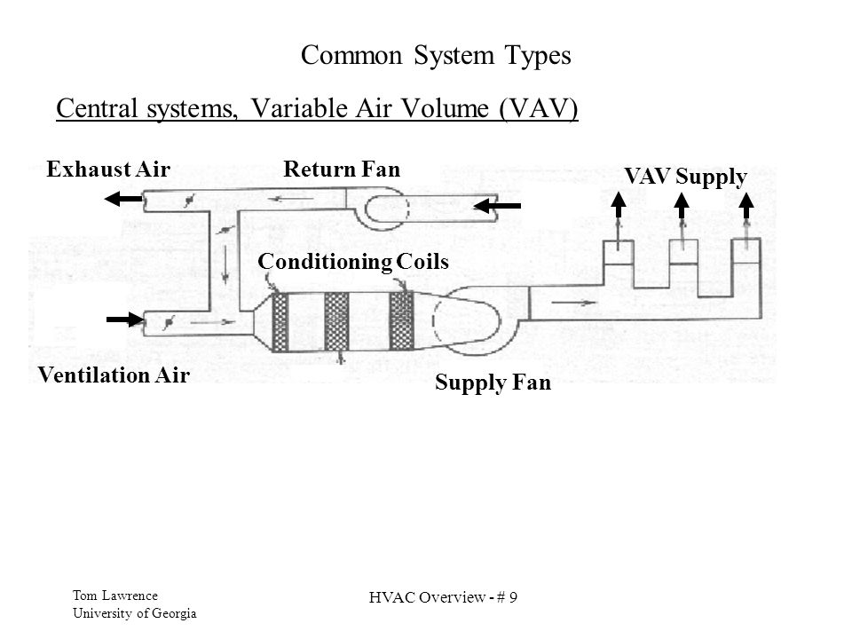 Central systems, Variable Air Volume (VAV)