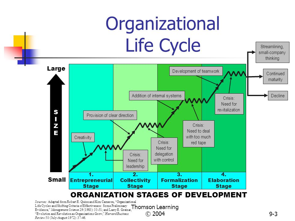 evolution and revolution as organizations grow by larry e greiner Total downloads of all papers by larry e greiner  evolution and revolution as organizations grow  growth firms, organizational change, evolution.