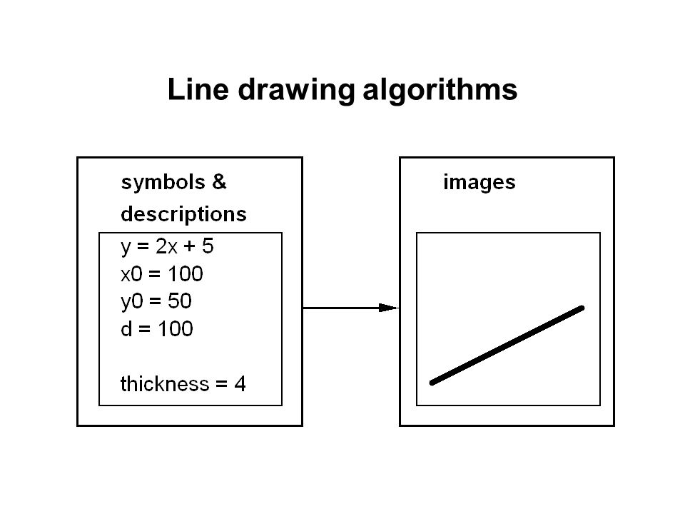 Bresenham Line Drawing Algorithm Negative Slope : Raster conversion algorithms for line and circle ppt