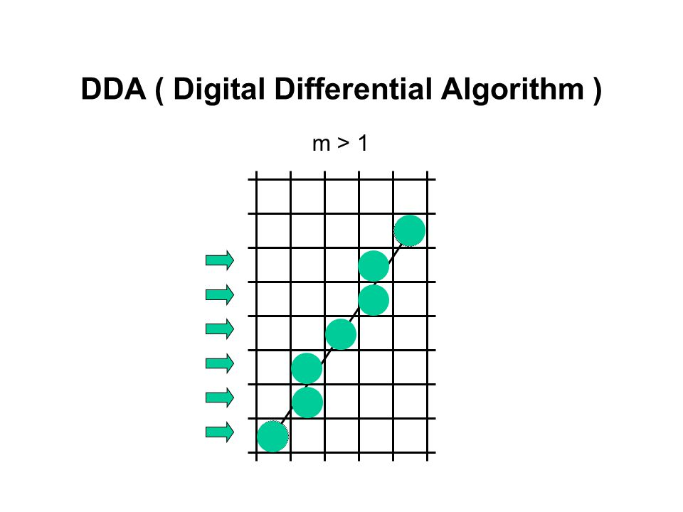 Dda Line Drawing Algorithm With Negative Slope : Raster conversion algorithms for line and circle ppt