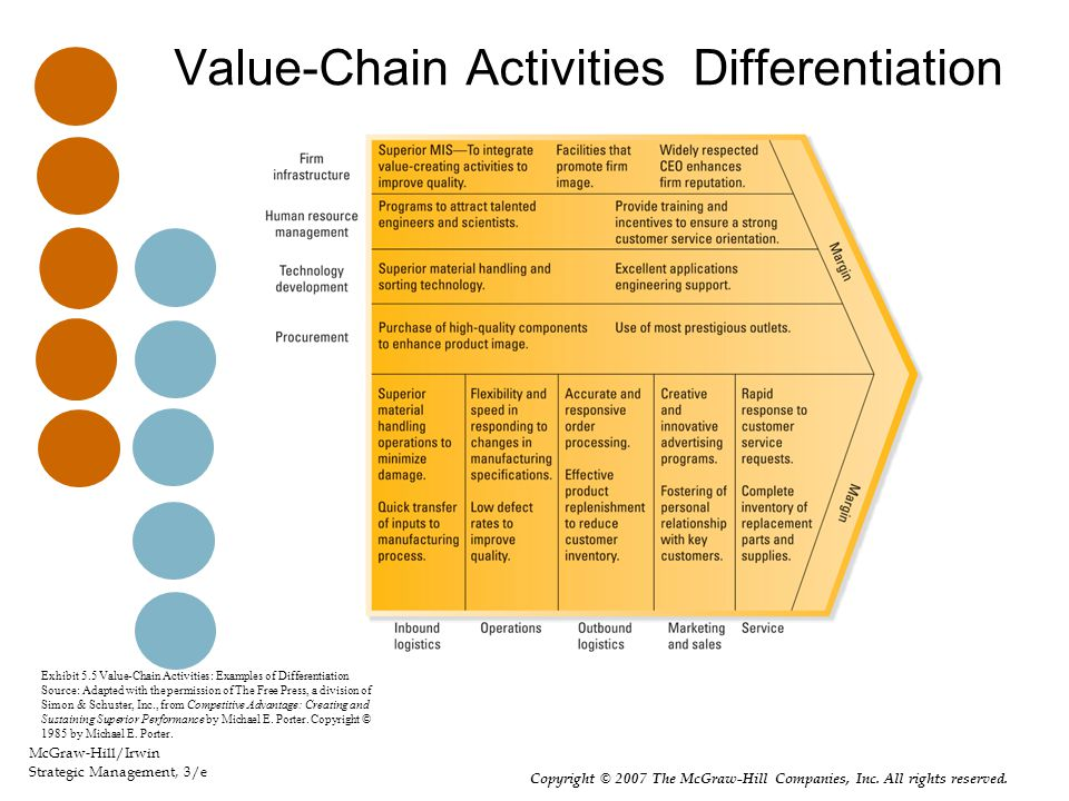 Value-Chain Activities: Differentiation