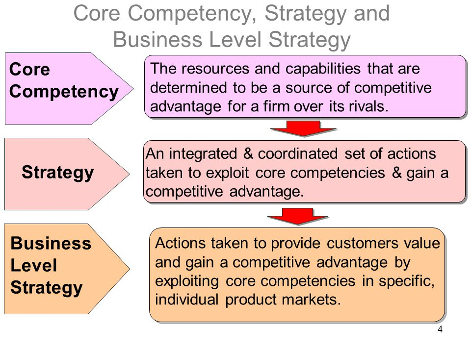 Core Competency, Strategy and Business Level Strategy