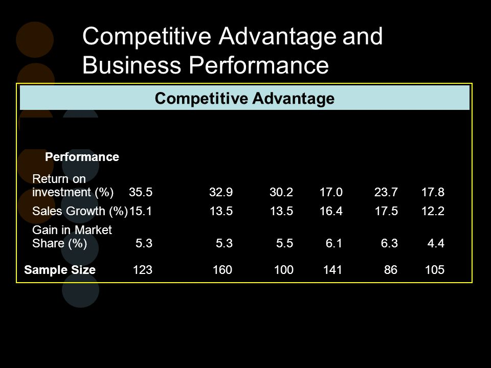 Competitive Advantage and Business Performance