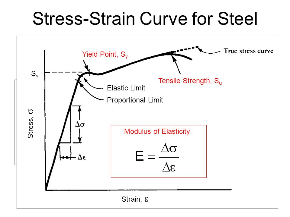 Chapter 2 materials in mechanical design ppt download 6 stress strain ccuart Image collections