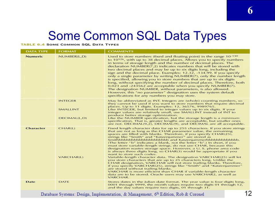 Some Common SQL Data Types