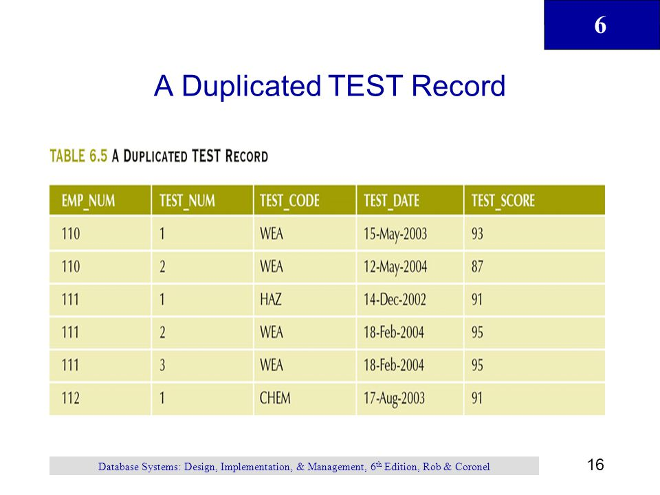 A Duplicated TEST Record