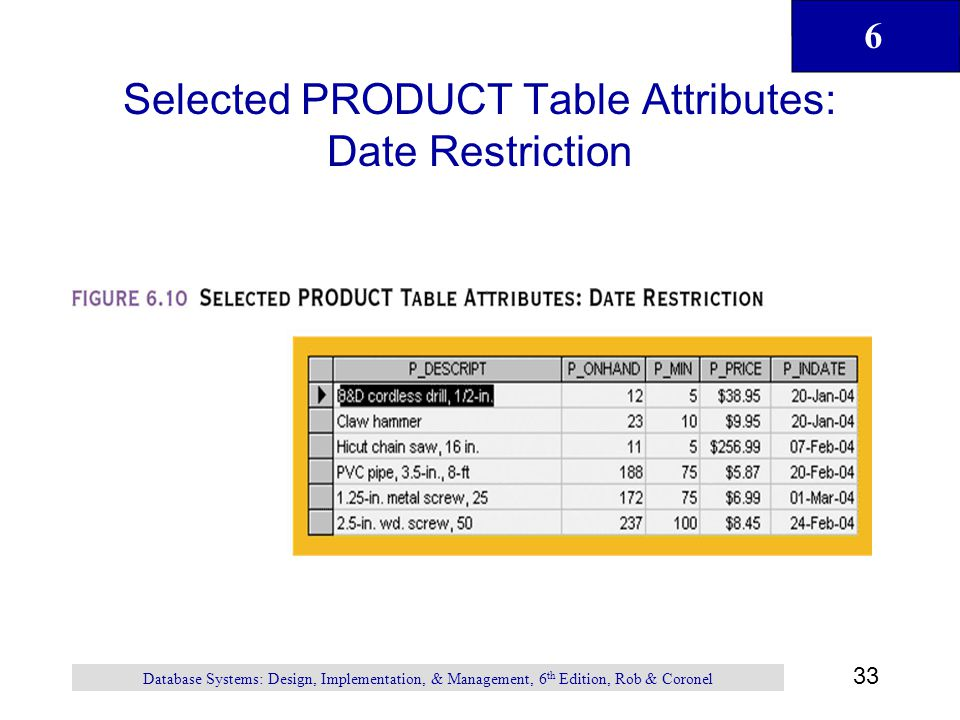 Selected PRODUCT Table Attributes: Date Restriction