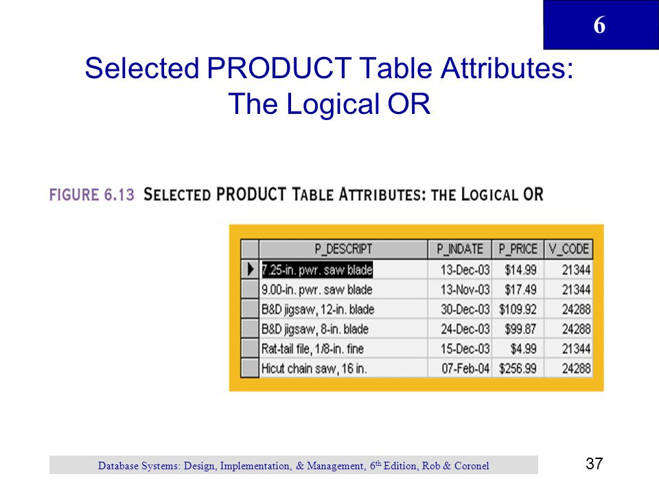 Selected PRODUCT Table Attributes: The Logical OR