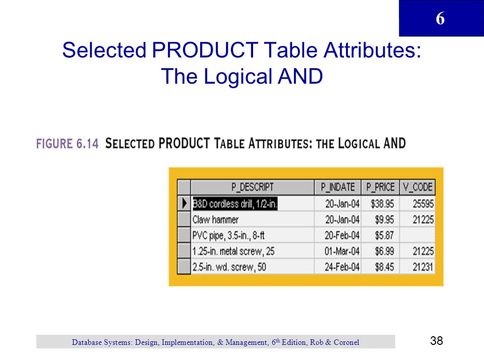 Selected PRODUCT Table Attributes: The Logical AND