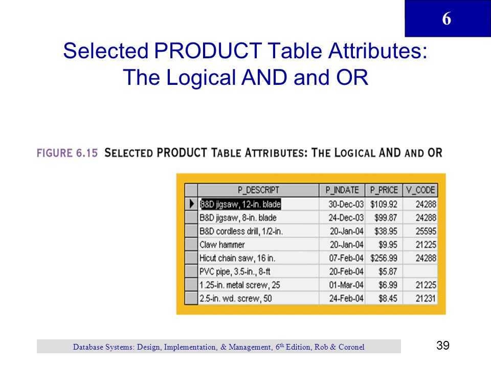 Selected PRODUCT Table Attributes: The Logical AND and OR