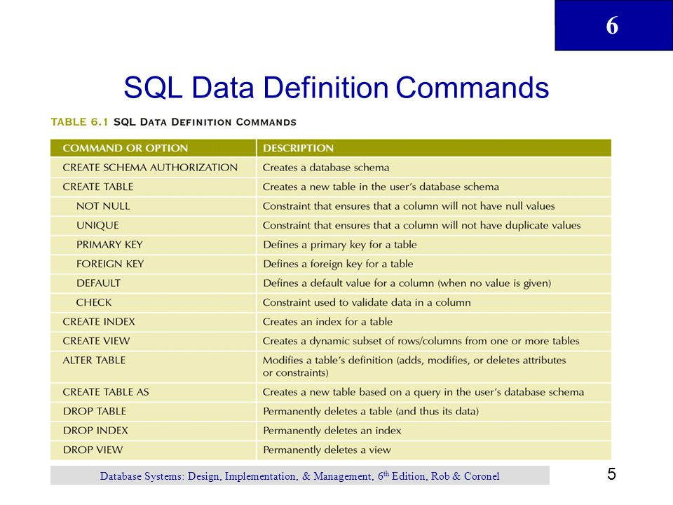 SQL Data Definition Commands