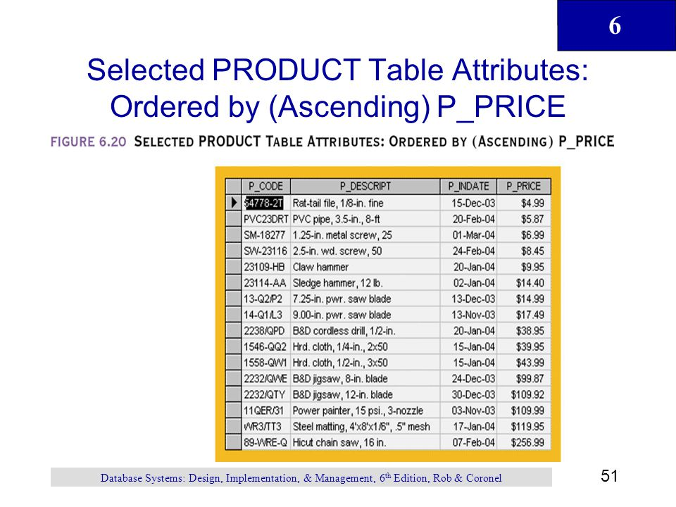 Introduction to structured query language sql ppt download for Table attributes