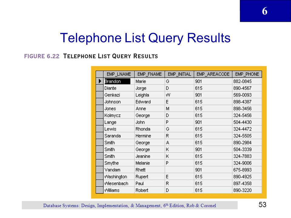 Telephone List Query Results