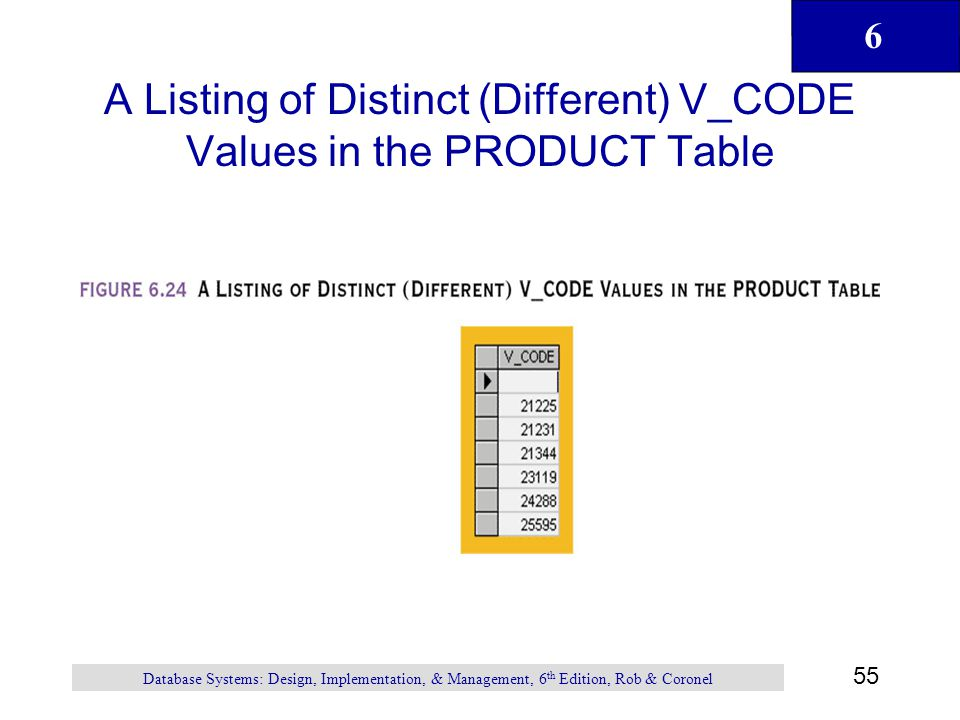 A Listing of Distinct (Different) V_CODE Values in the PRODUCT Table