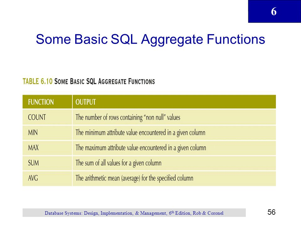 Some Basic SQL Aggregate Functions