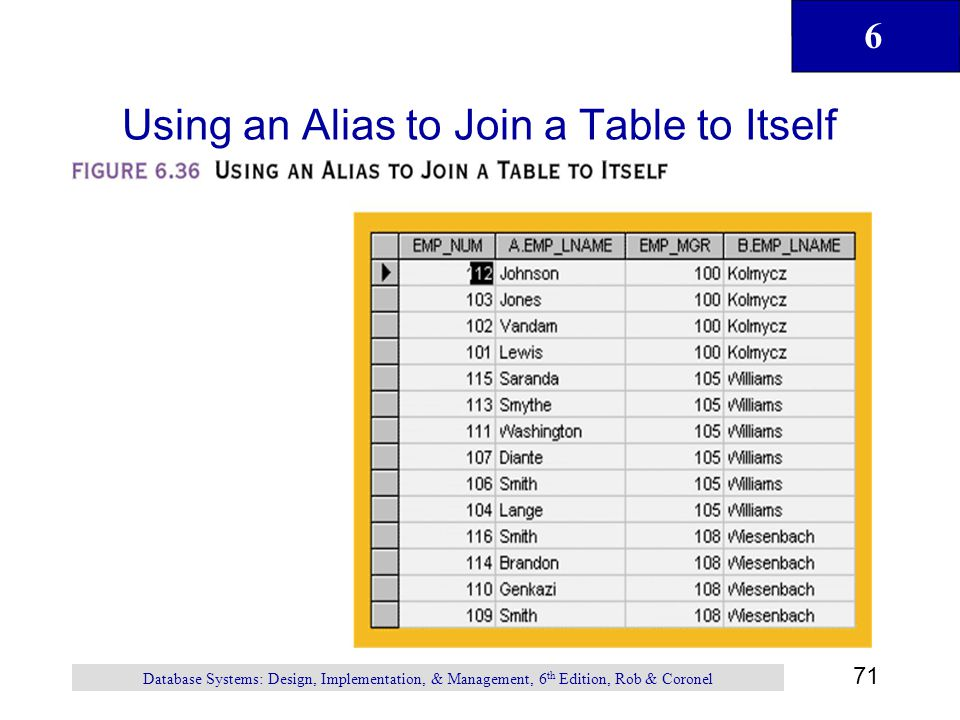 Using an Alias to Join a Table to Itself