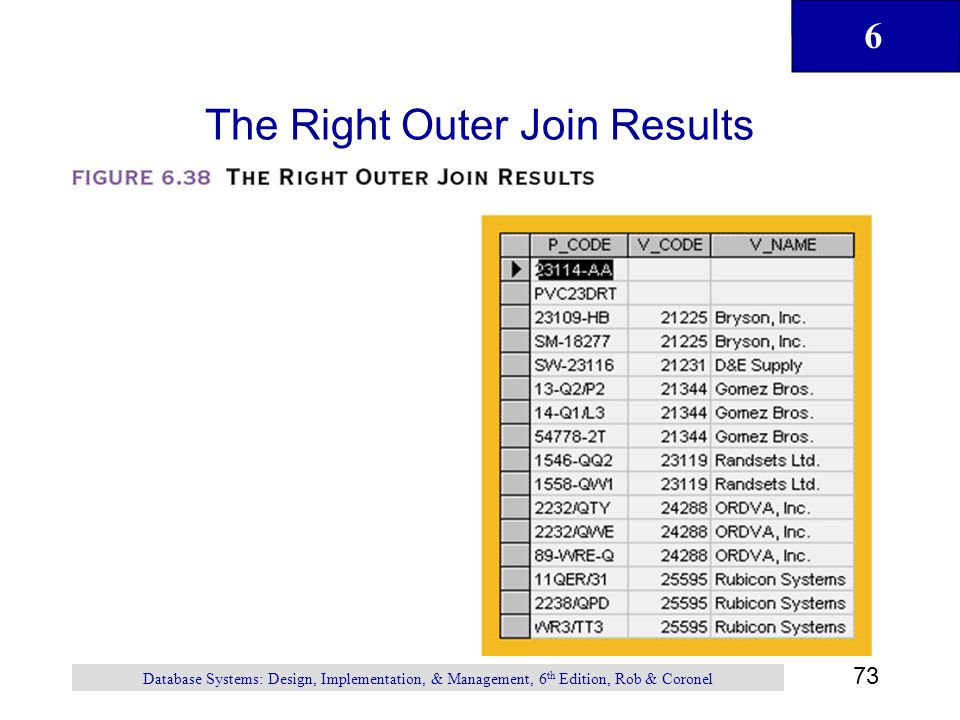The Right Outer Join Results