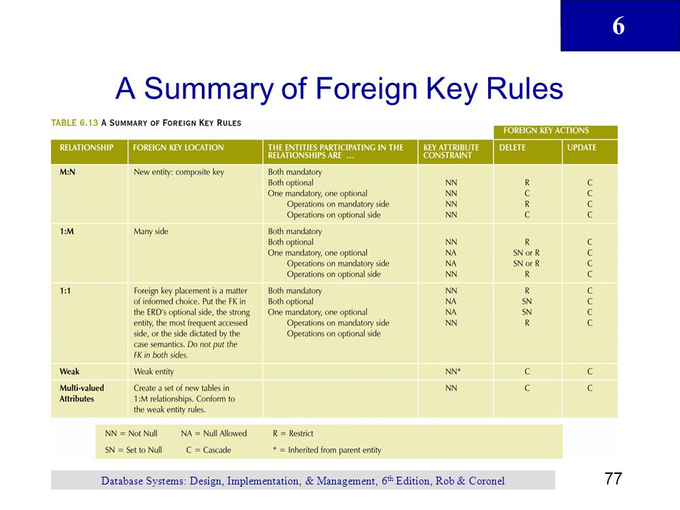 A Summary of Foreign Key Rules