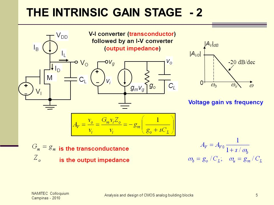 Voltage gain vs frequency