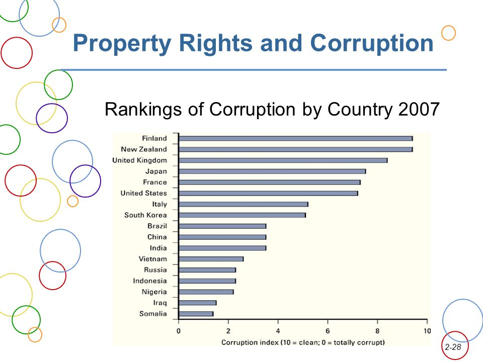 Property Rights and Corruption