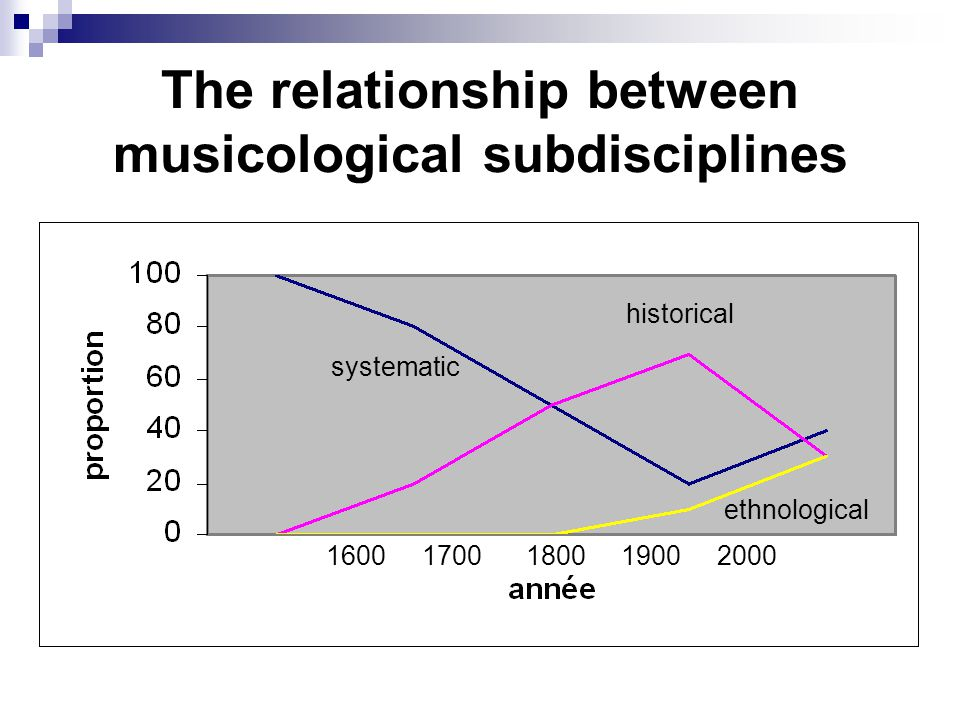 relationship between music and other disciplines