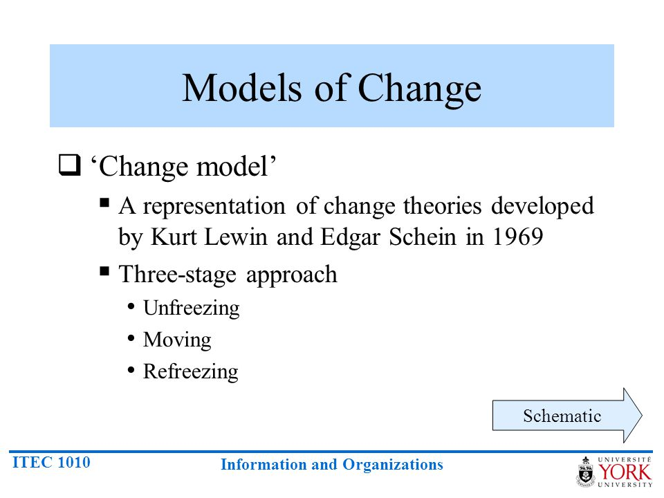 Models of Change 'Change model'