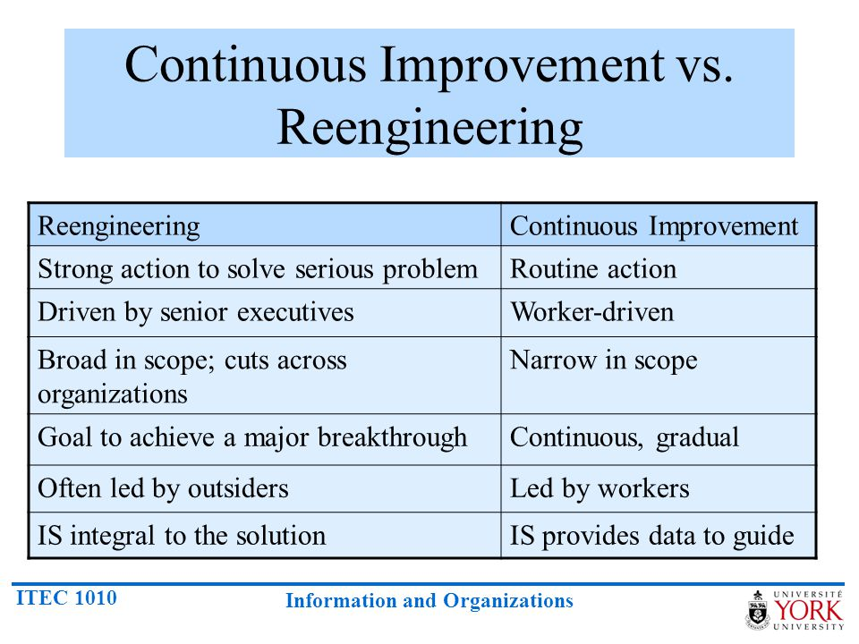 Continuous Improvement vs. Reengineering