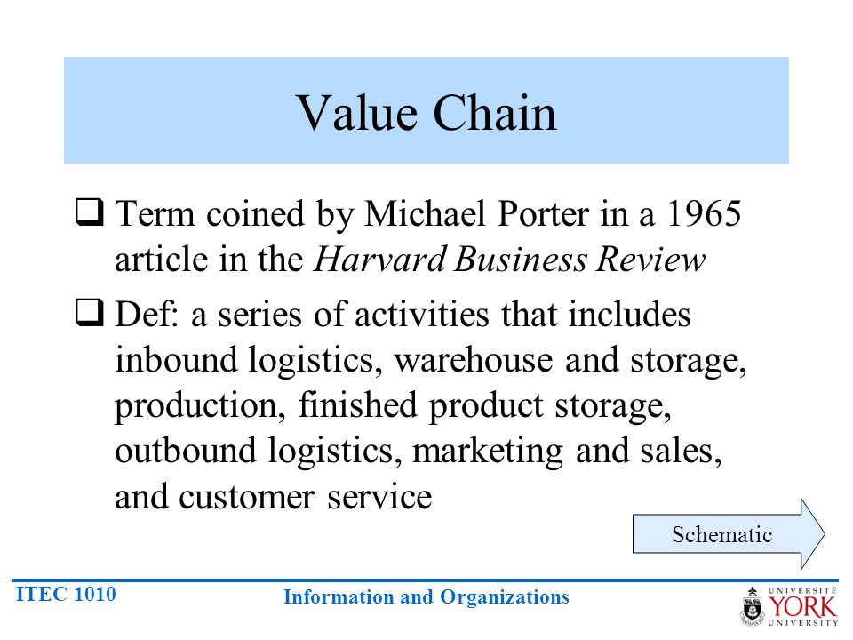 Value Chain Term coined by Michael Porter in a 1965 article in the Harvard Business Review.