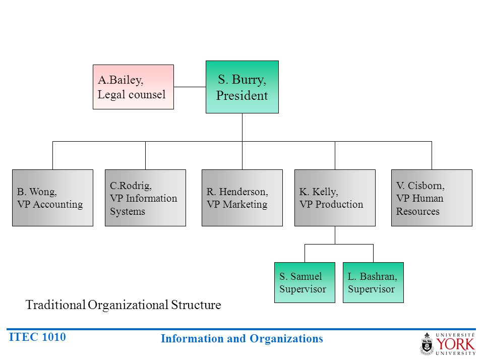 Traditional Organizational Structure