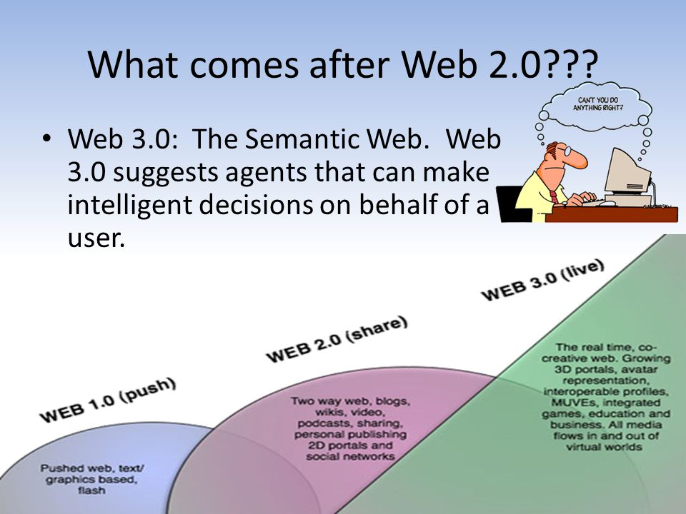 What comes after Web Web 3.0: The Semantic Web.