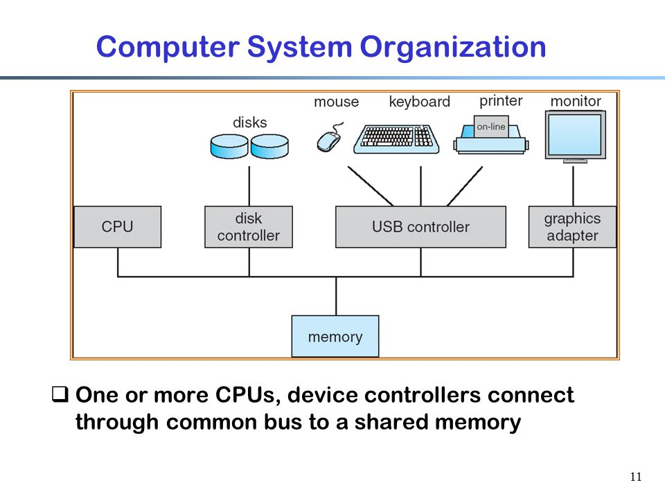 "memory organization in a computer system Chapter 8 – memory organization and addressing  we now give an overview of ram – random access memorythis is the memory called ""primary memory"" or ""core memory"" – a reference to an earlier memory technology in which magnetic cores were used for the computer's memory."