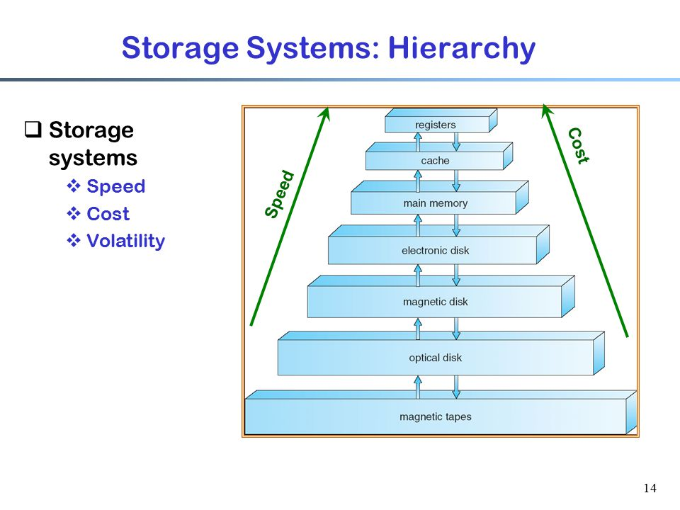 Storage Systems: Hierarchy