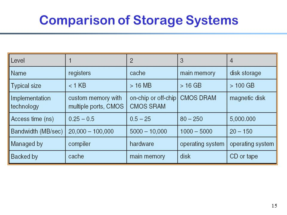 Comparison of Storage Systems