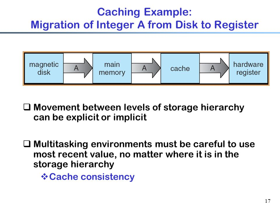 Caching Example: Migration of Integer A from Disk to Register