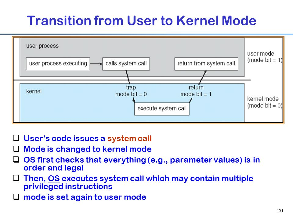 Transition from User to Kernel Mode