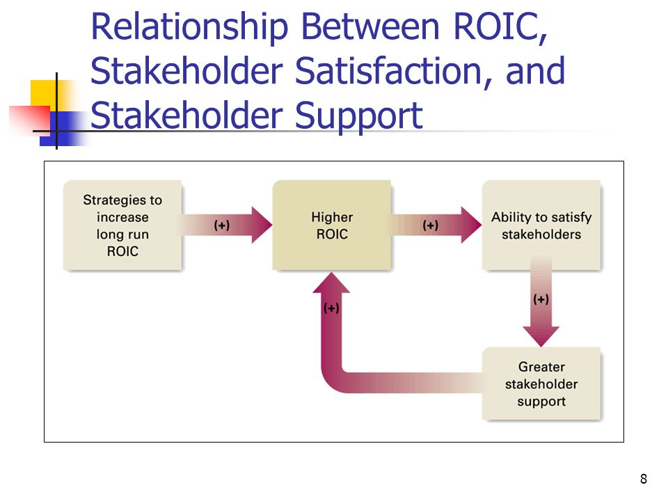 relationship between roic and