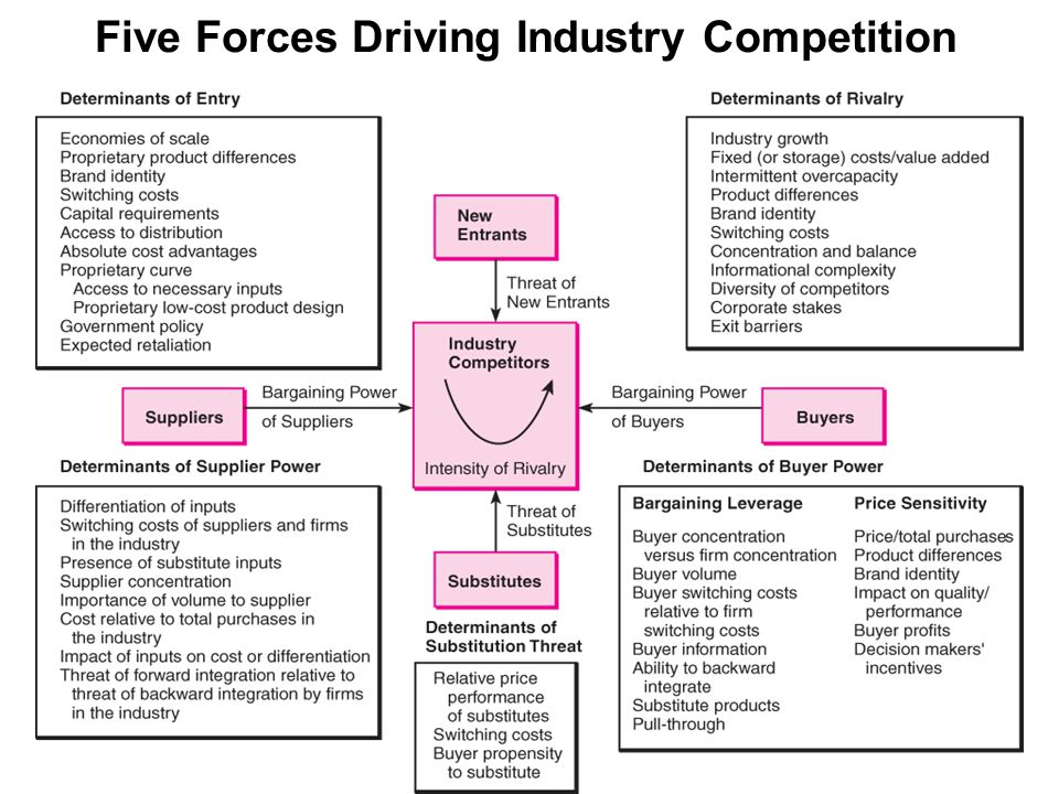 driving forces in computer industry Porter's five forces is a model used to explore the competitive environment in which a  porters model supports analysis of the driving forces in an industry.