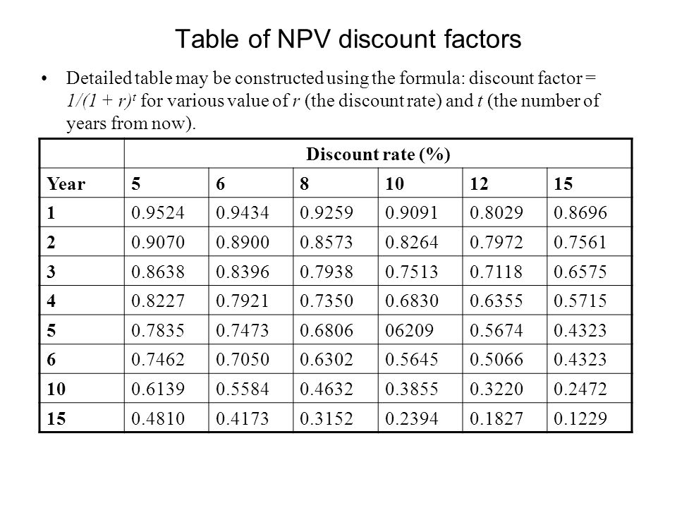 discount rate table