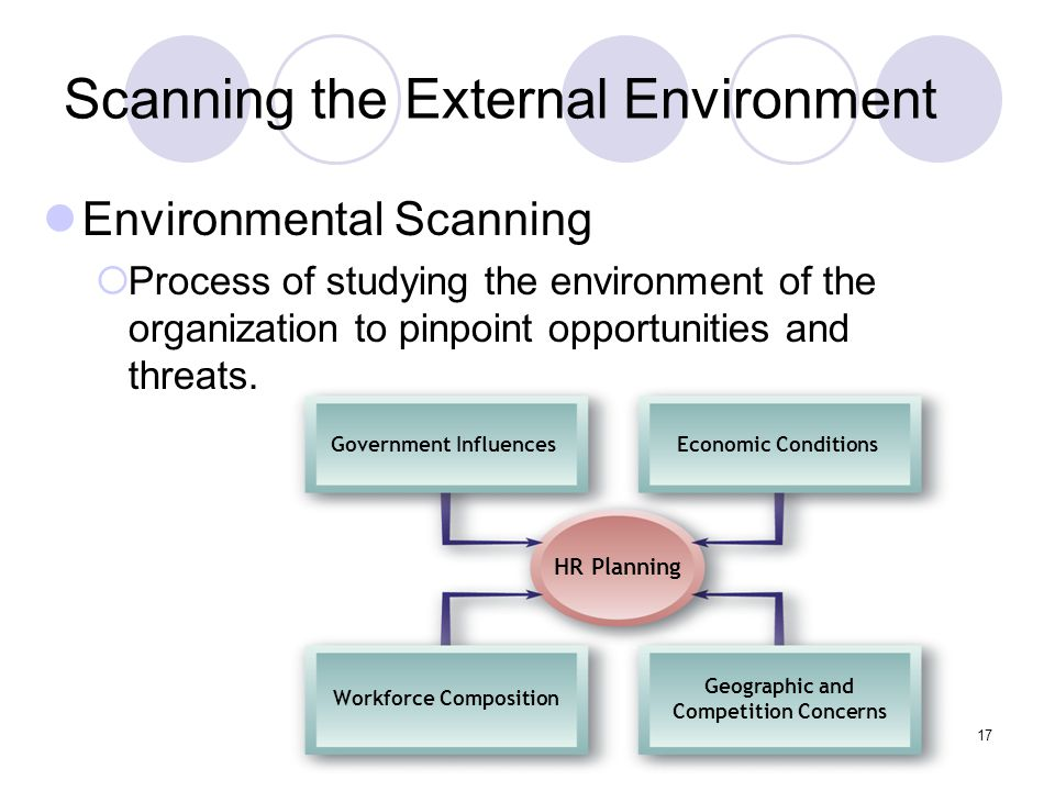 external environment hr planning Environmental analysis: an environmental analysis is the fourth dimension of the external analysis the interest is in environmental trends and events that have the potential to affect strategy the interest is in environmental trends and events that have the potential to affect strategy.