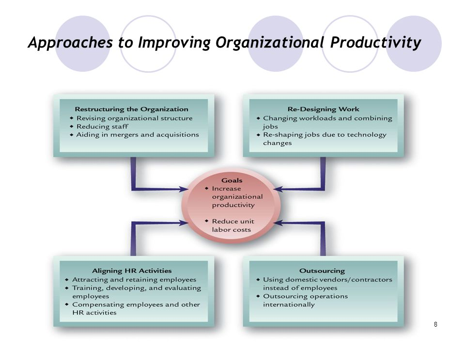 increasing organizational productivity essay Organizational behavior chapter 5 summary  increasing commitment to a decision in spite of evidence that it  organizational behavior essay organizational.