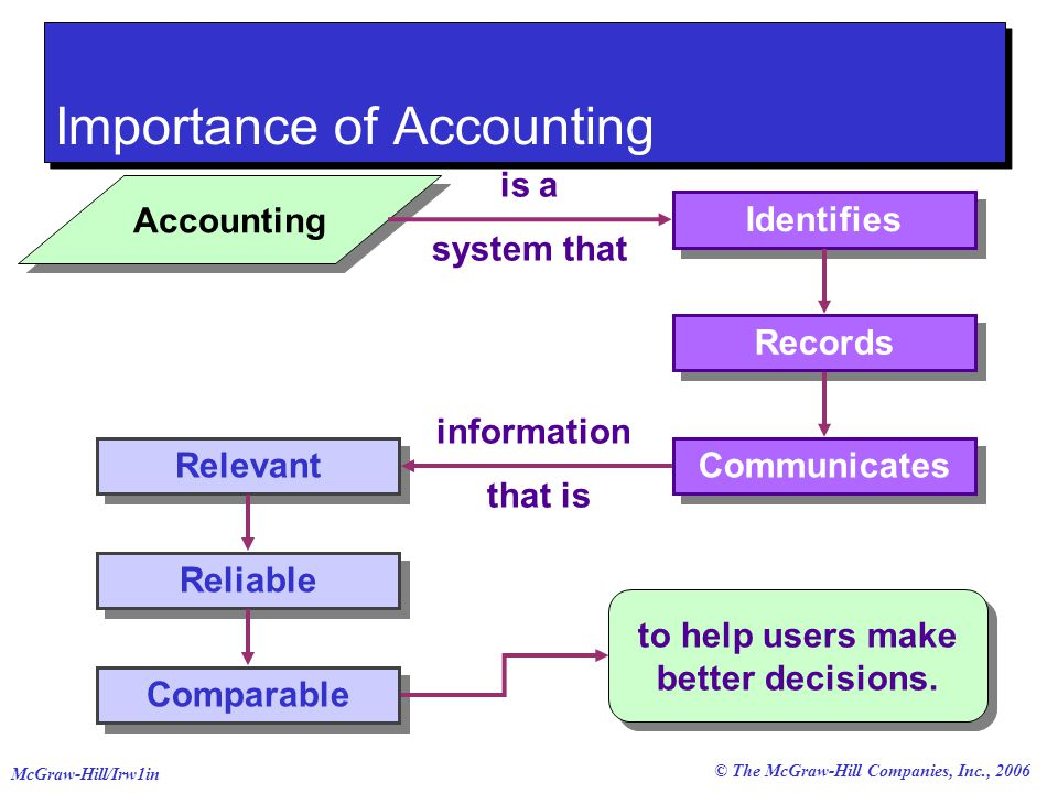 the importance of accounting in modern society 2 chapter 1 the importance of fi nancial accounting learning objectives completion of this chapter will enable you to: outline the uses and purpose of accounting and the practice of accountancy.