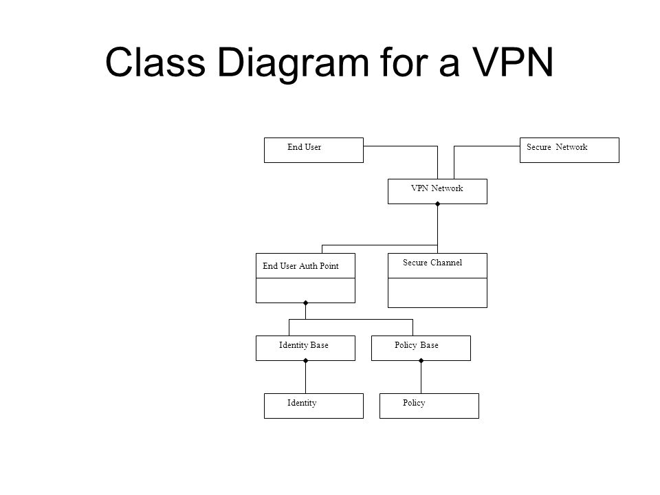 Class Diagram for a VPN End User Secure Network VPN Network