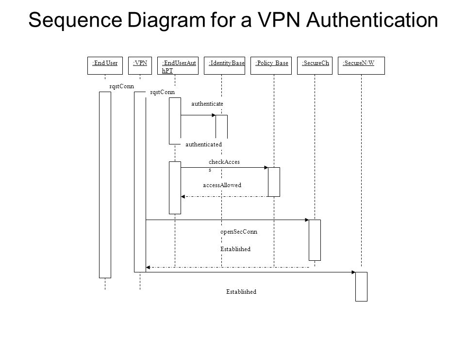 Sequence Diagram for a VPN Authentication