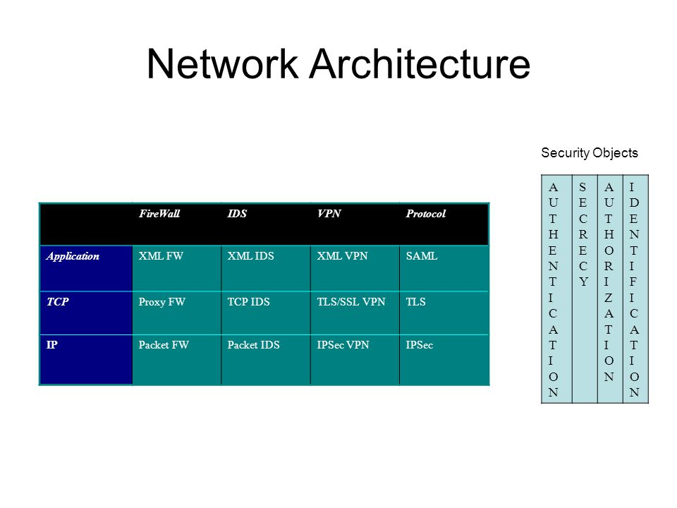 Network Architecture Security Objects AU T H E N I CA ON SECRECY