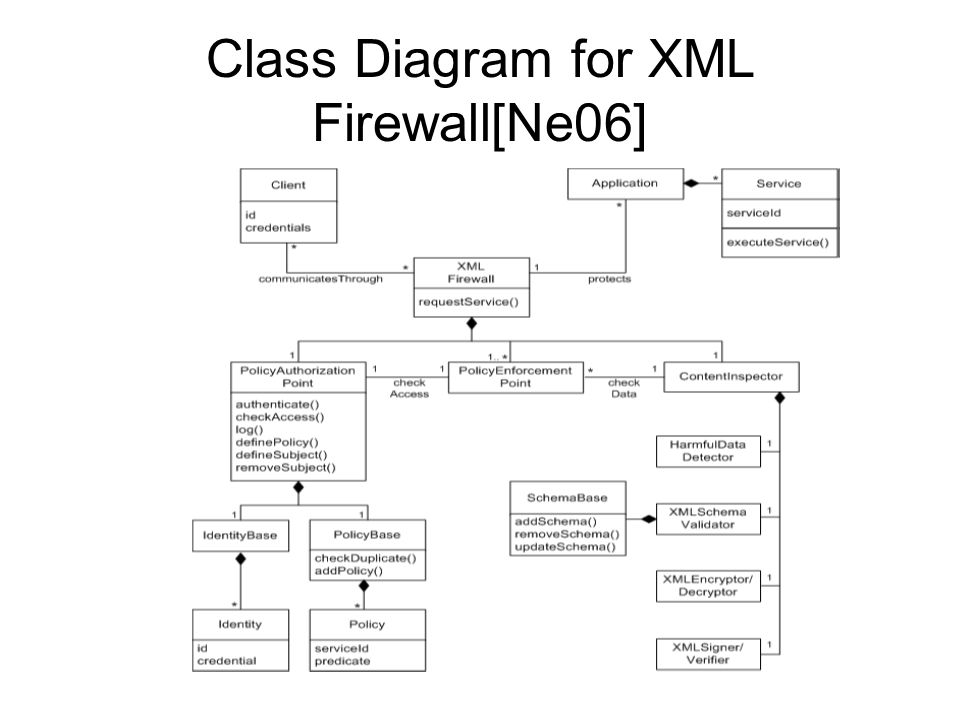 Class Diagram for XML Firewall[Ne06]