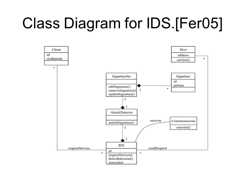 Class Diagram for IDS.[Fer05]