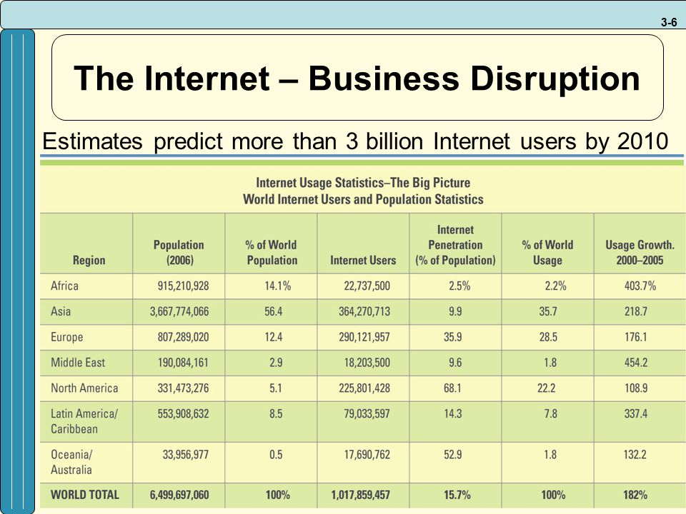 The Internet – Business Disruption