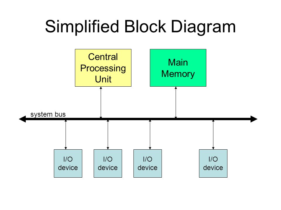 Exceptions and interrupts ppt video online download simplified block diagram publicscrutiny Images